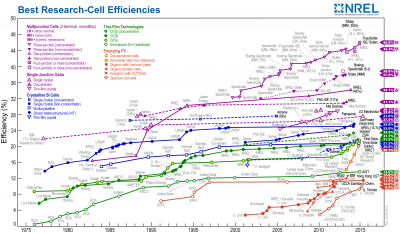 b2ap3_thumbnail_NREL_2015_efficiency_chart.jpg